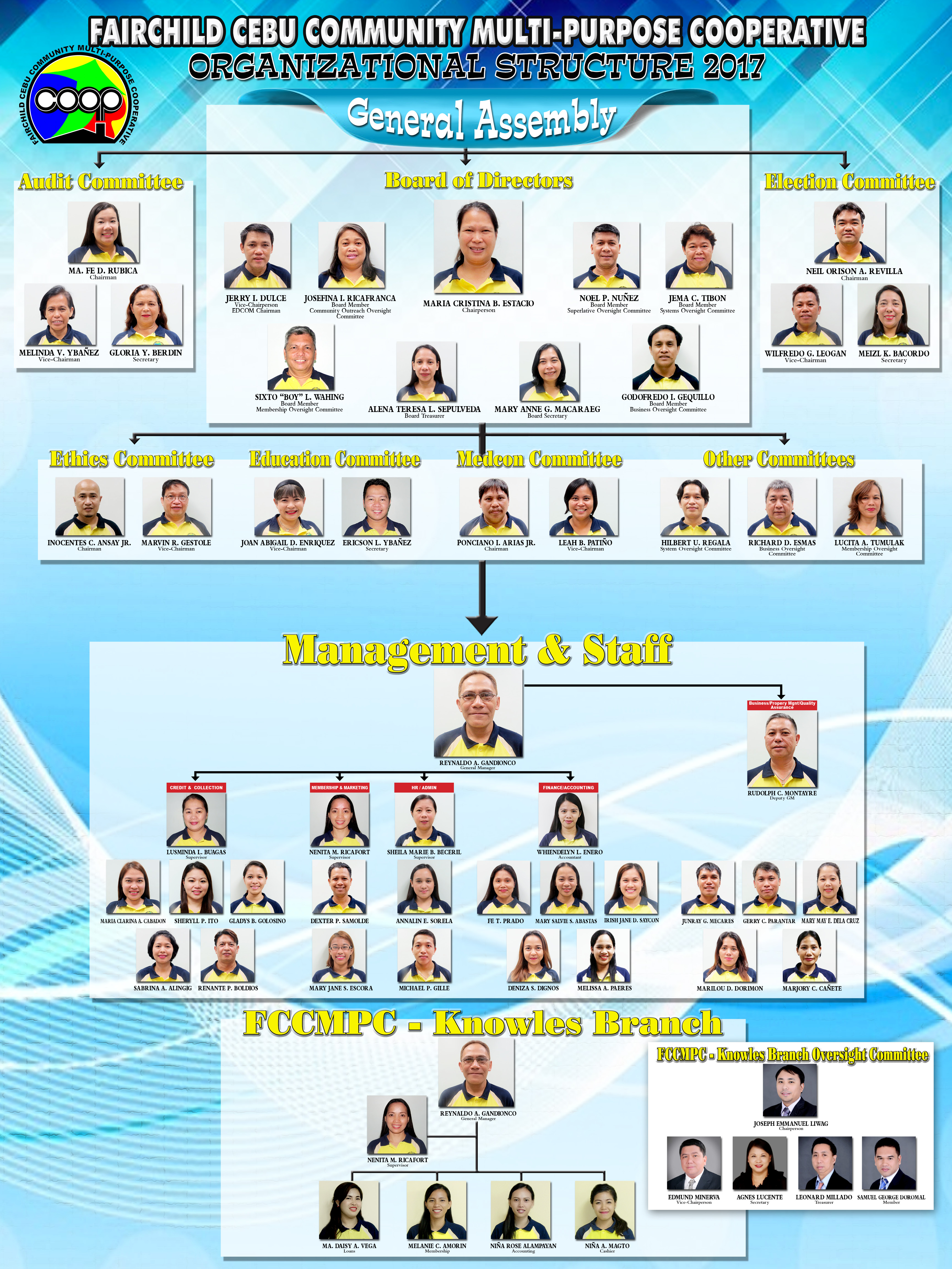 Know your Officers, Management & Staff